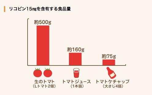 リコピンの含有量-生トマト-トマトジュース-ケチャップ