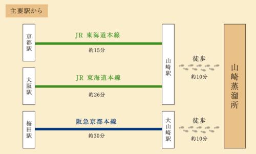 山崎蒸留所へのアクセス#2